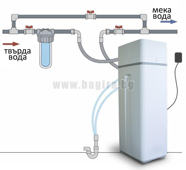 Системите за омекотяване на вода с йонообменна смола предпазват от варовикови отлагания и котлен камък цялата водопроводна инсталация ,перални , бойлери , перални, кафе машини,  душ кабини , плочки , батерии. Автоматичен програматор управлява процеса.  Сл
